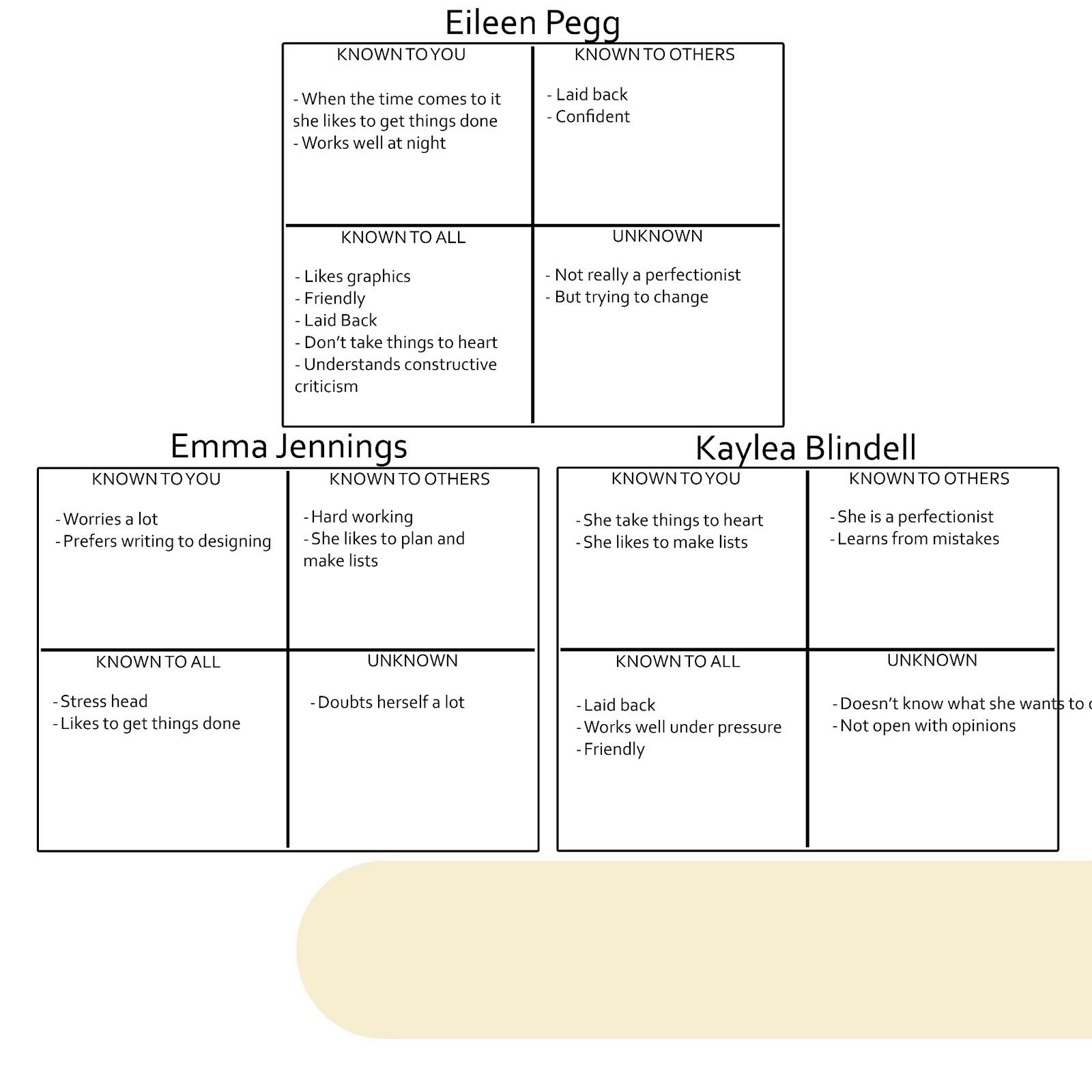 Team Cornetto – Johari Window Worksheet