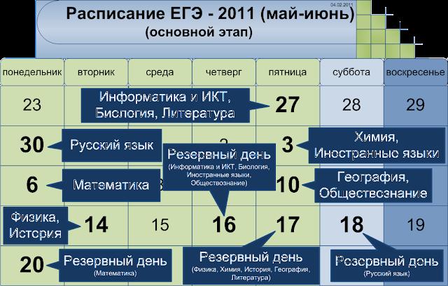 Расписание основного этапа ЕГЭ 2011