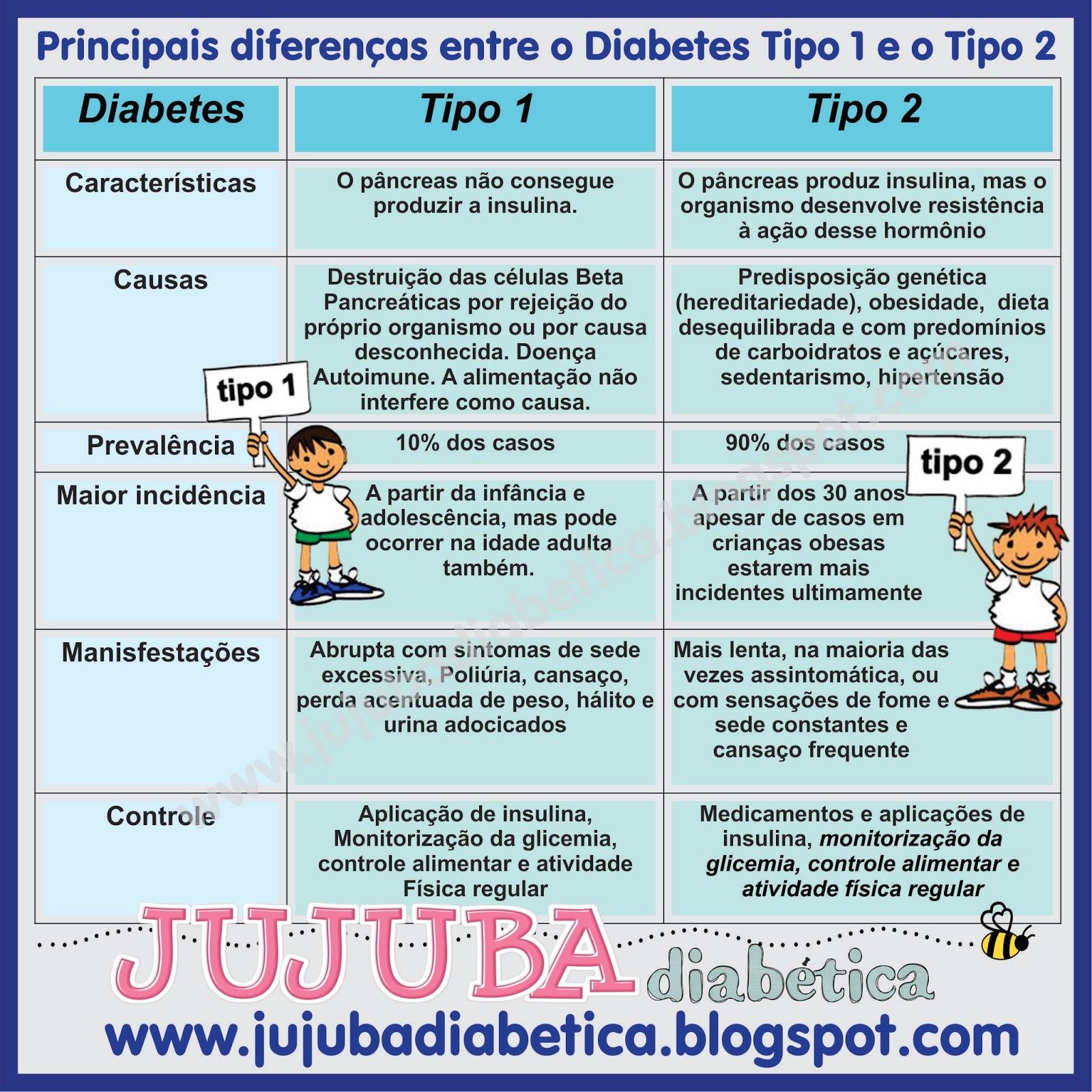 jujuba diab 233 tica diabetes tipo 1 e nossa fam 237 lia