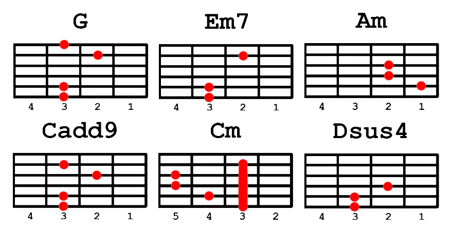 Guitar guitar chords your song parokya : Guitar : guitar chords sayo Guitar Chords as well as Guitar Chords ...