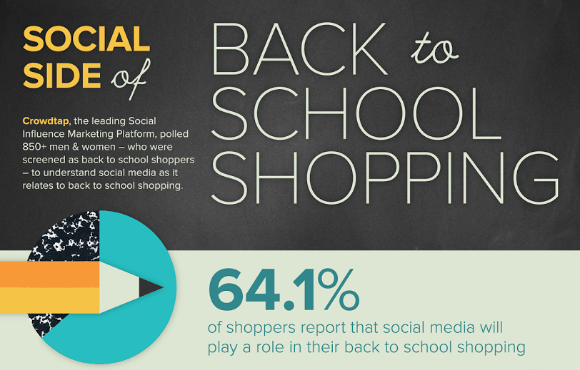 The Social Side Of Back To School Shopping - #infographic