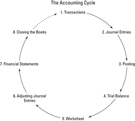 accounting cycle. Black Bedroom Furniture Sets. Home Design Ideas