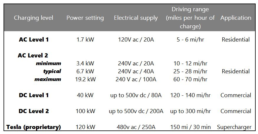 Using Powerwall To Quick Charge Electric Car