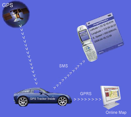 Accident Detection And Vehicle Tracking on gps tracking car