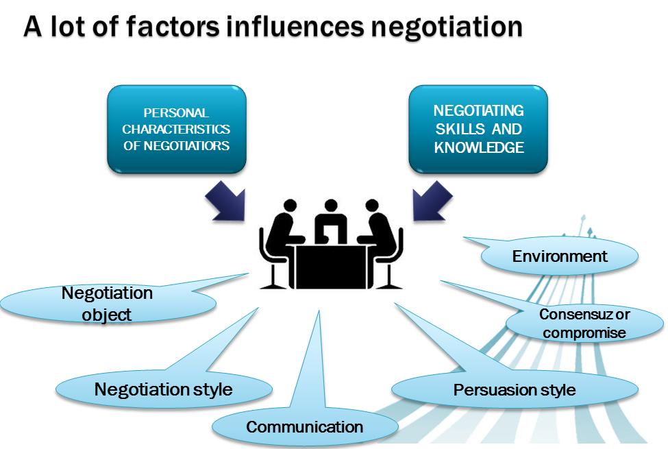 persuasion styles in negotiation