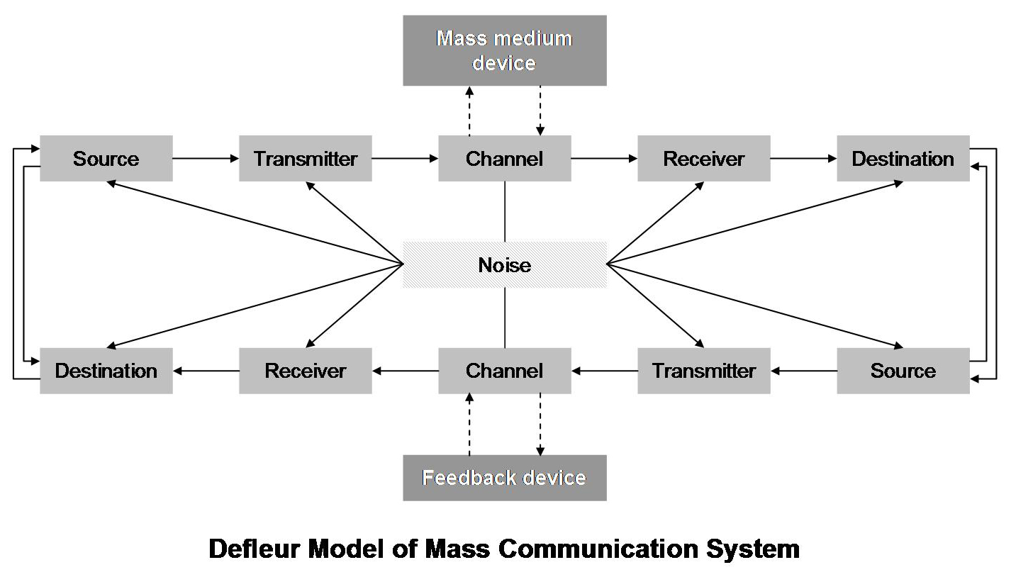 1 the difference between interpersonal and mass How does mass communication function differently than interpersonal communication  in the 1920s, early theories of mass communication were objective,.