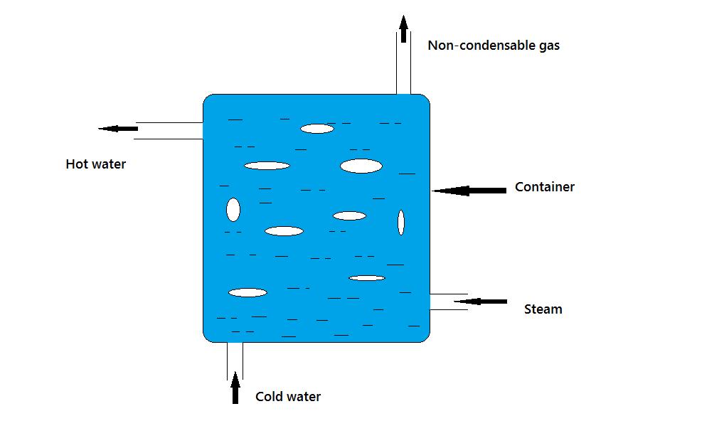 direct contact heat exchanger pdf