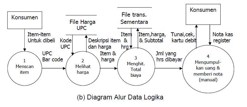 10project contoh diagram alur data logika ccuart Choice Image
