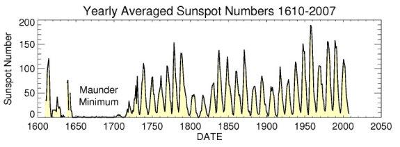 Números de manchas solares