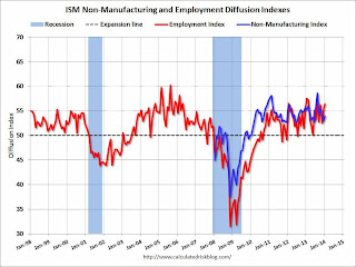 Calculated Risk: ISM Non-Manufacturing Index increases to 54.0 in January