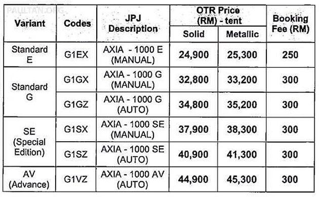 Perodua Axia - Gambar, Harga dan Spesifikasi