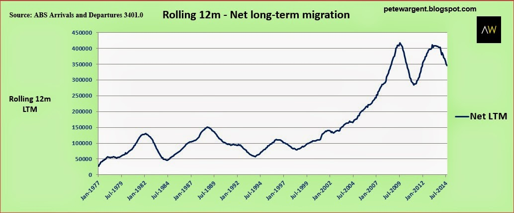 Rolling 12m - net long-term migration