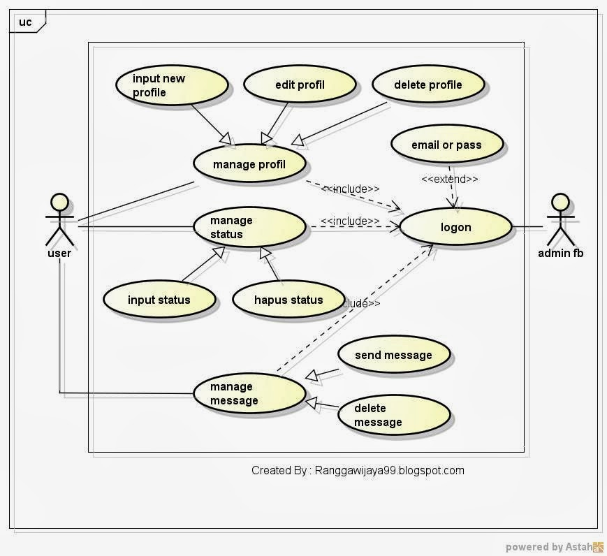 Journey class diagram facebook for this post before the author explains about the class diagram of facebook the authors first show usecase diagram of facebook ccuart Image collections