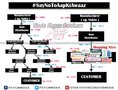 Why We need to Say No to Aap Ki Awaaz..?: The Reality