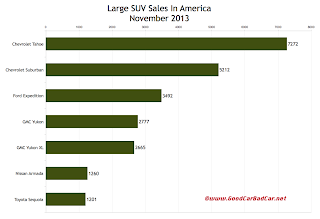 USA large SUV sales chart November 2013
