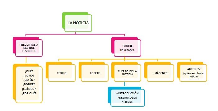 Salesianitoscorrientes sala de inform tica 2012 for Cuales son las partes del periodico mural