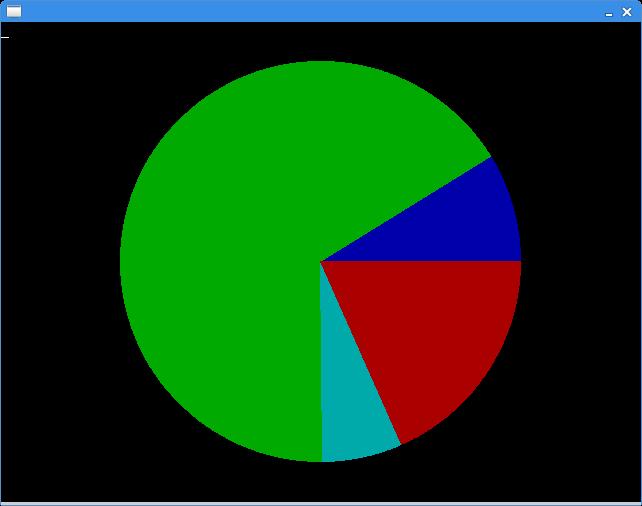 Computoman Simple Pie Chart With Qbasicfreebasic