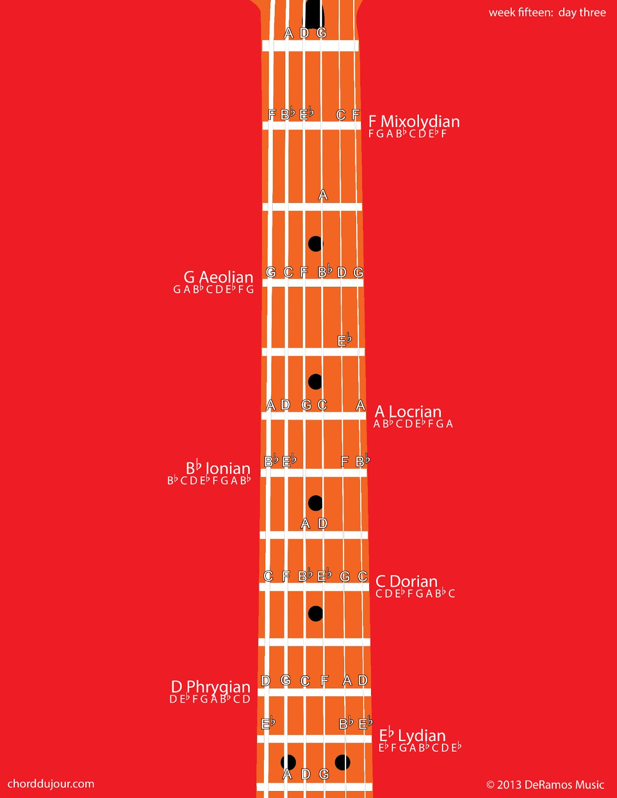 Chord Du Jour One Pentatonic Scale Three Chords Seven Modes