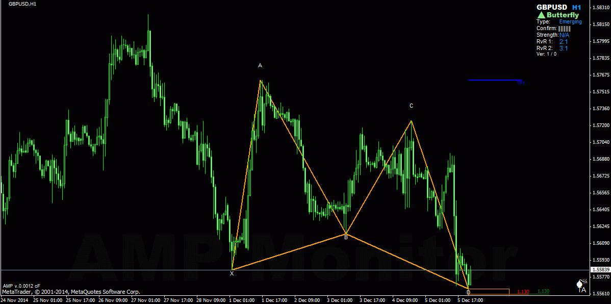 emerging butterfly pattern GBPUSD