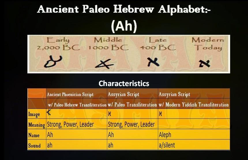 Ahayah Yashiya Learn Ancient Phoenician Paleo Hebrew Hebrew Alphabet