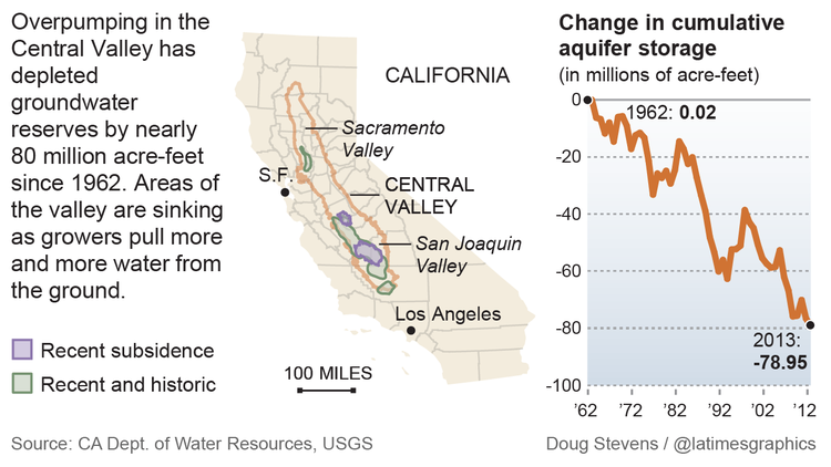 Overpumping of wells in San Joaquin Valley depletes water supplies, collapses land surface