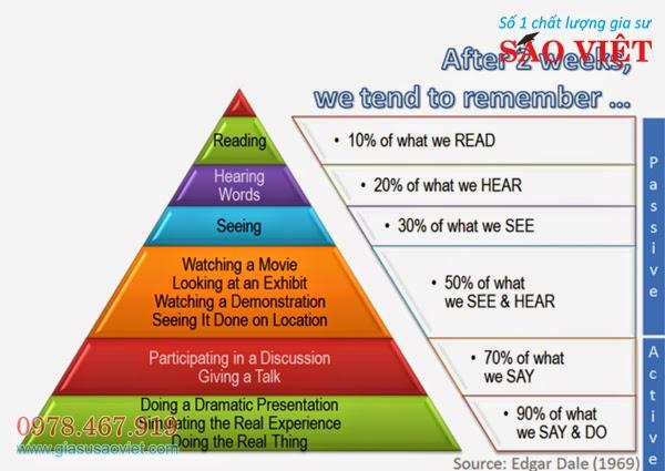 Các phương pháp dạy học hiểu quả, nắm được quy trình dạy chuẩn và đưa ra những cách giúp học sinh tiến bộ.