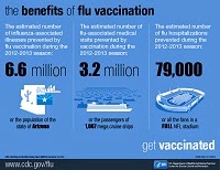http://www.cdc.gov/flu/pdf/freeresources/nivw-benefits-of-vaccination-8c.pdf
