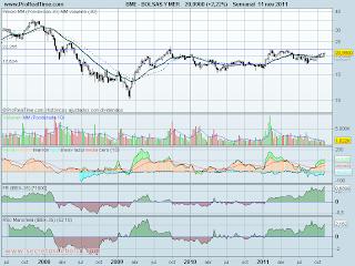 analisis tecnico de-bolsas y mercados-a 14 de noviembre de 2011