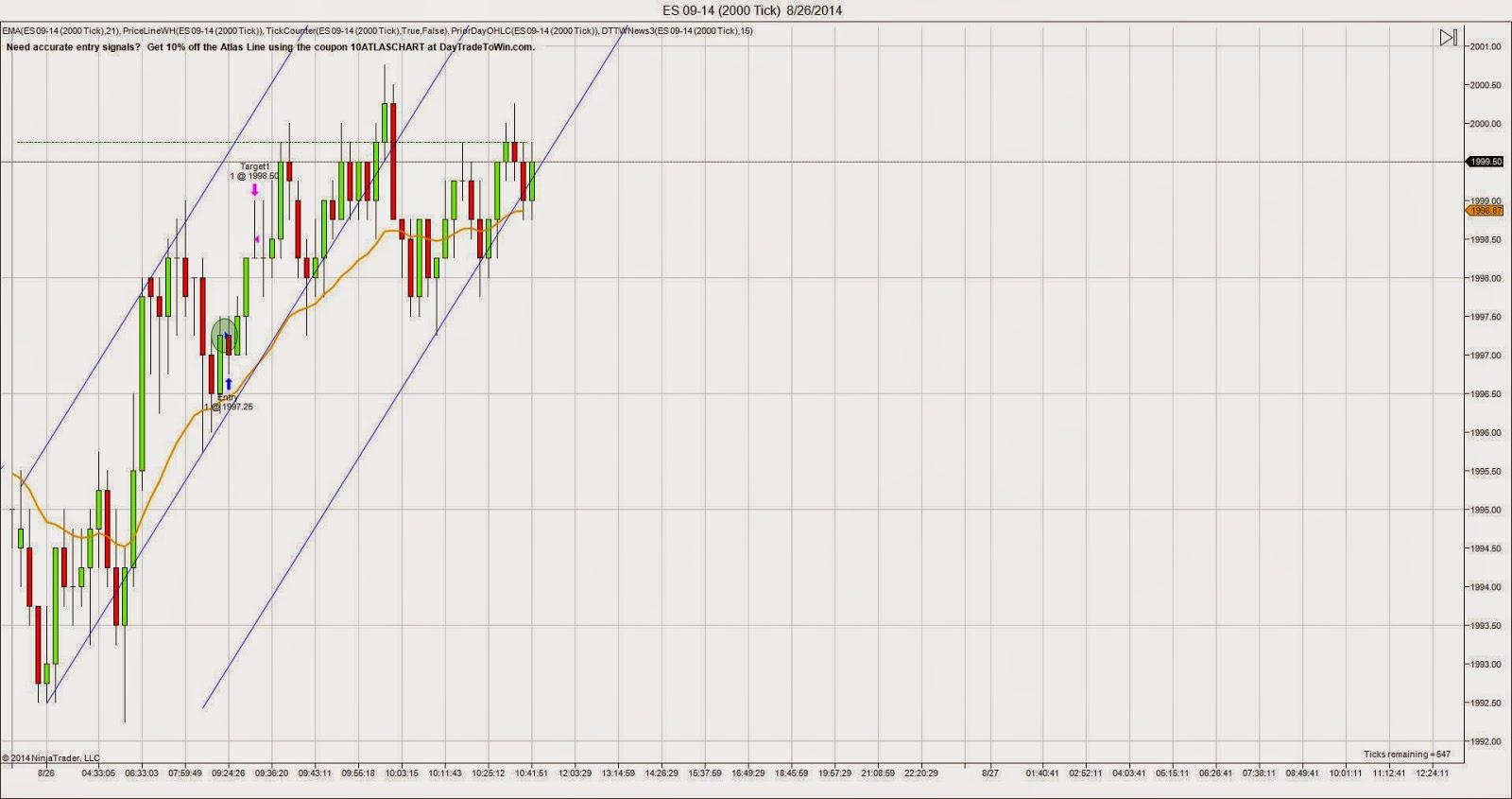 E-mini S&P 500 Futures chart for Tuesday 8/26/14