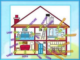 Partes de la casa en ingles for Cosas decorativas para la casa