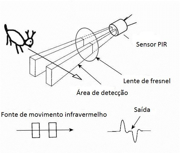 sensor detector infravermelho detecção
