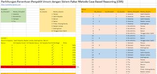 Sistem Pakar Metode Case Based Reasoning (CBR) dengan Excel Spreadsheet