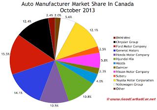 Canada auto brand market share chart October 2013