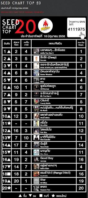 Download 97.5 FM Seed Chart Top 20 ประจำวันที่ 16 มิถุนายน 2556 4shared By Pleng-mun.com