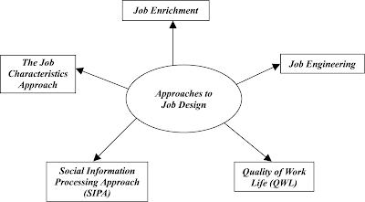 factors that influence job design essay