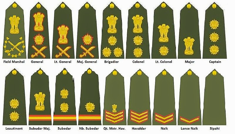 INSIGNIA USED FOR INDIAN ARMY