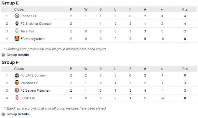 Kedudukan Pasukan Dalam Kumpulan UEFA Champions League 3 Oktober 2012