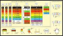Codigo Colores Condensadores