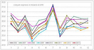 terna2013aprile 2 Consumi di energia elettrica in Italia:  1,8% ad aprile