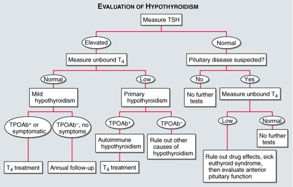 Harrisons Principles of Internal Medicine - Official Site