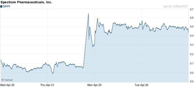 Stock options biotech
