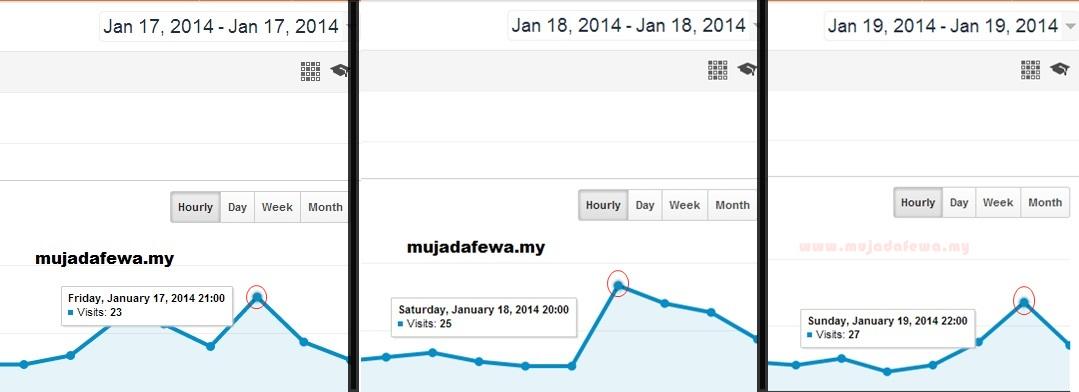 ilmu blogspot blogger malaysia, ilmu blogging, tips blogging