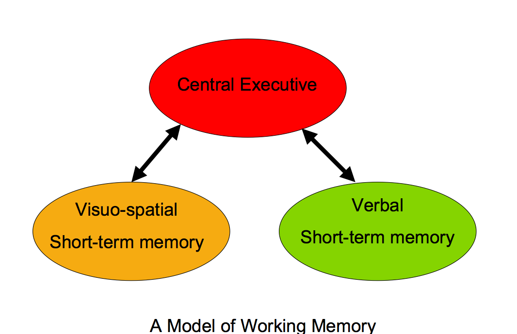 Reading Comprehension Working Memory Part 2 How Does Chunking Help