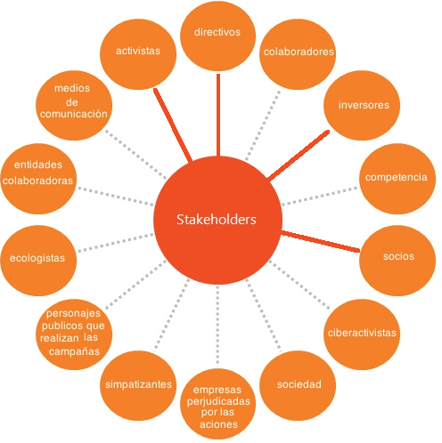 stakeholders greenpeace Main stakeholders in offshore oil and gas developments local or  greenpeace  is an environmental organization that operates globally they can have large.