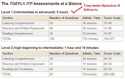 Gambar daftar sesi diujikan pada tes TOEFL ITP