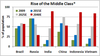 Essay on middle class in india