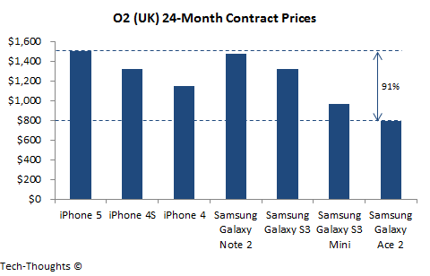 O2 - Contract Prices