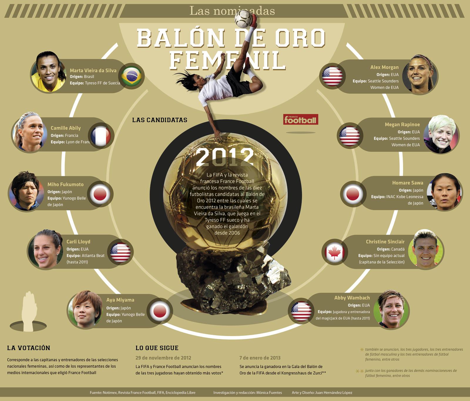 Las 10 jugadoras nominadas al Balón de Oro 2012