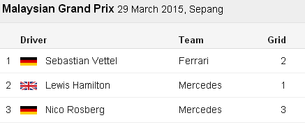 Vettel - Hamilton - Rosberg Malaysia F1 GP - for Formula1Race-co-uk courtesy BBC Sport