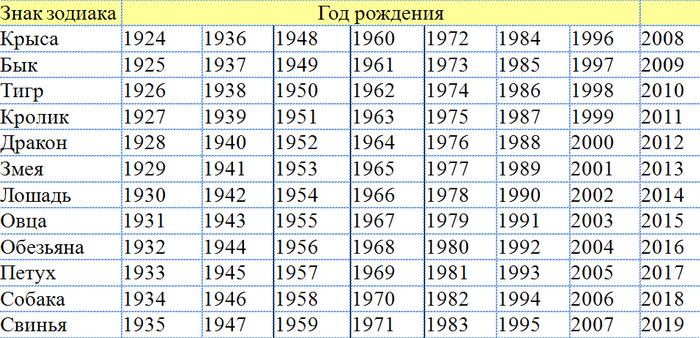 1952 год какого животного по восточному гороскопу